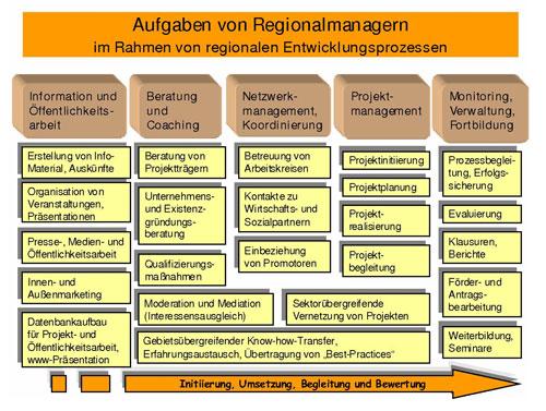 regionalmanagement1_500.jpg